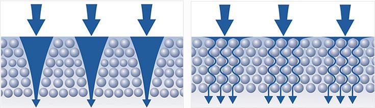 csatorna hatás egy hagyományos szűrőben és annak hiánya az Aquaphor szűrőben